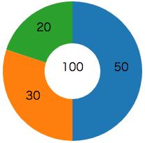 円グラフの要素ごとのテキスト表示