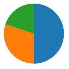 d3.jsで生成した円グラフ